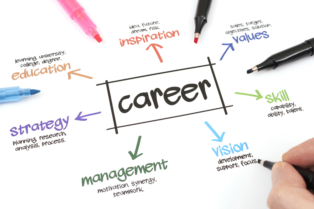 what career is right for me